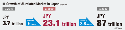 Growth of AI-related Market in Japan